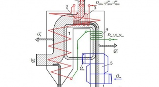 What is heat balance of boiler