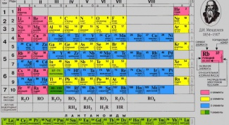 The history of the discovery of the periodic table