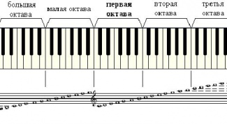 Как научиться играть по нотам