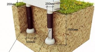 Как высчитать оптимальную высоту фундамента