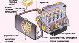 Как проверить систему охлаждения