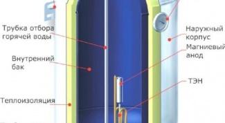 Как поменять тен в водонагревателе