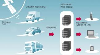 Как работает gps-трекер