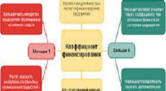 Как определяется коэффициент финансирования