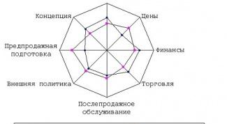 Что такое многоугольник конкурентоспособности