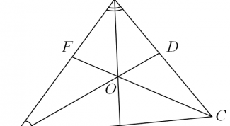 The angle bisector and its properties