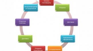 Финансовый цикл как показатель эффективности работы предприятия