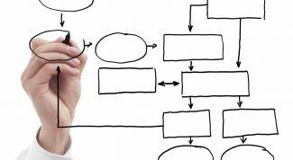 Что контролировать: результат или процесс