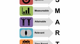Методика SMART для постановки целей и задач