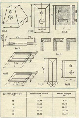 Как сделать корпус для колонки