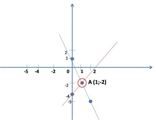 Как решать систему уравнений с двумя неизвестными