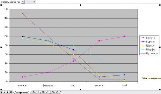 Как создавать в экселе графики