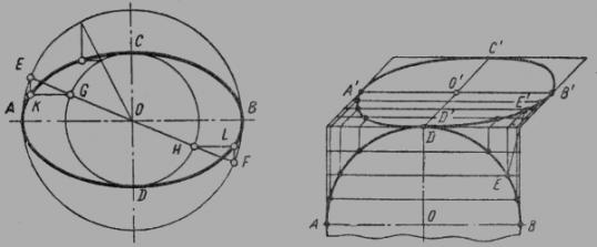Как построить эллипс в изометрии