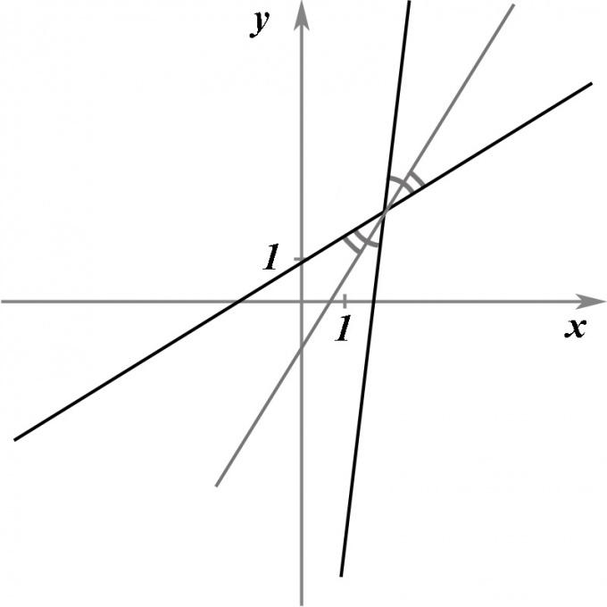 Как найти уравнение биссектрисы