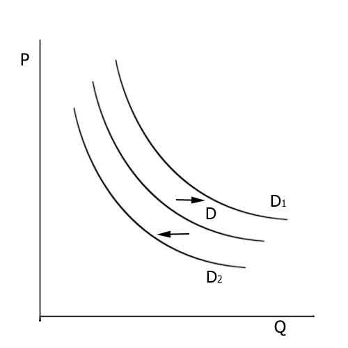 Как найти функцию спроса