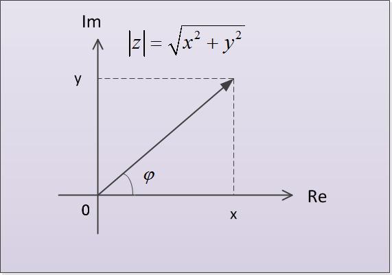 Как найти аргумент комплексного числа