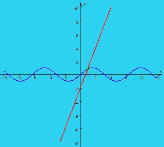 Как найти точку пересечения двух графиков