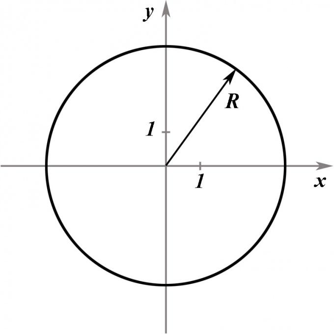 Как составить уравнение окружности