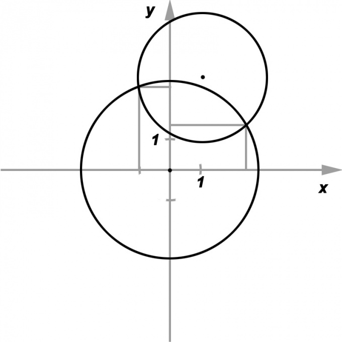 How to find the point of intersection of the circles