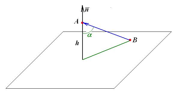 Как найти расстояние от точки до плоскости