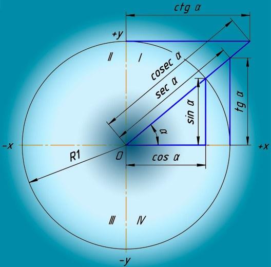 Как обнаружить значение тригонометрических функции
