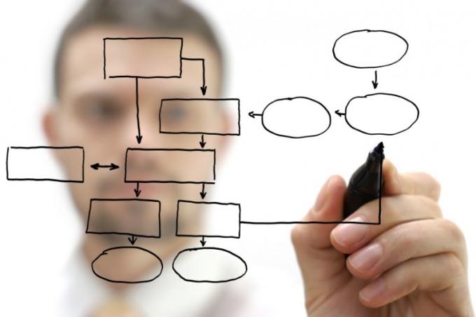 Как составить организационную структуру предприятия