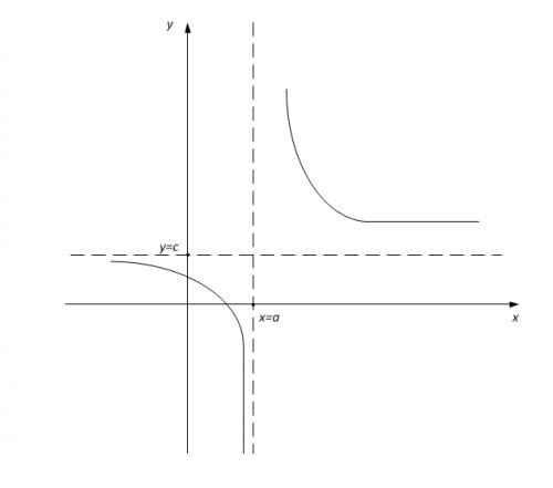 рис.1 Вертикальная и горизонтальные асимптоты