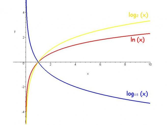Что такое логарифм