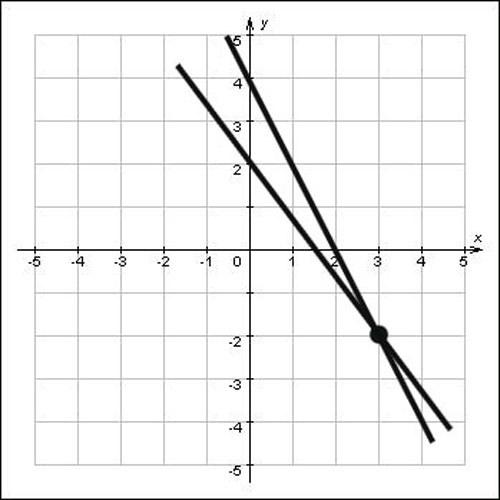 Как вычислить точки пересечения прямых