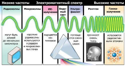 Как найти частоту