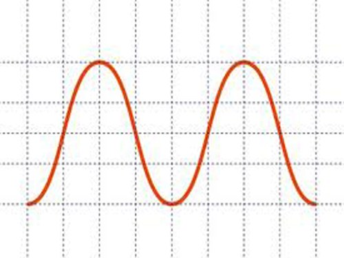 How to draw a sine wave