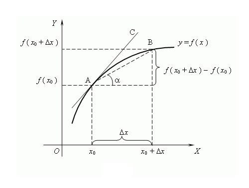 What is the derivative