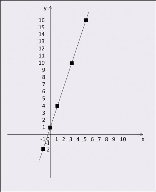 График функции y = 3 * x + 1