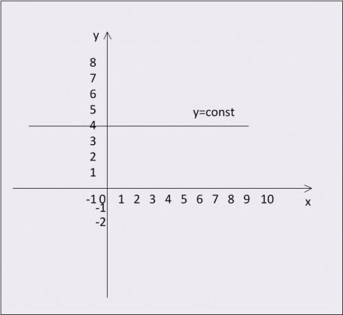 График функции y = const