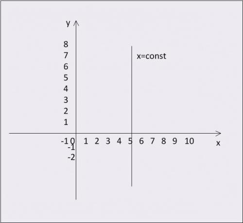 График функции x = const