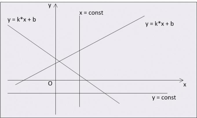 Как построить график линейной функции