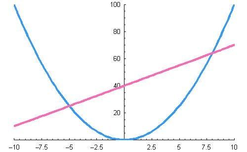 Как начертить параболу