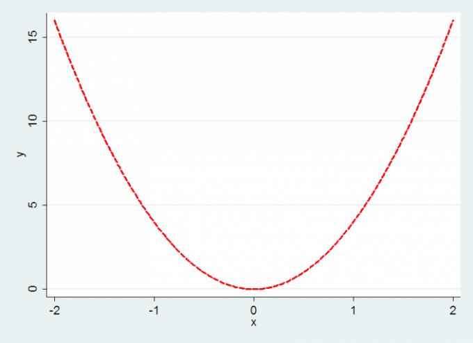 How to determine the range of values