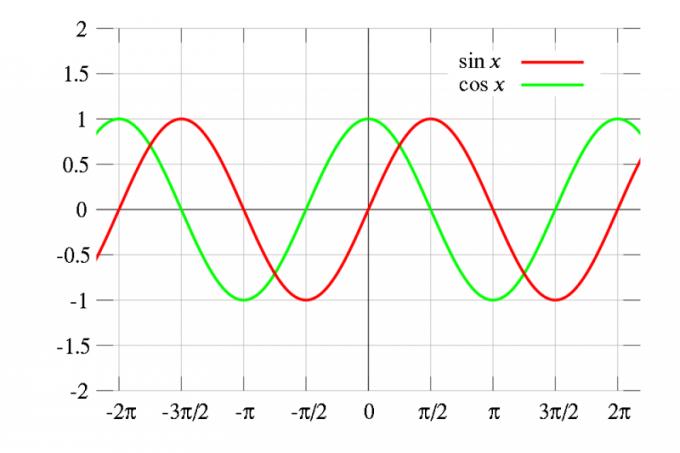 Как построить график cos