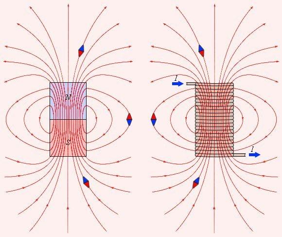 Как определить силу магнитного поля