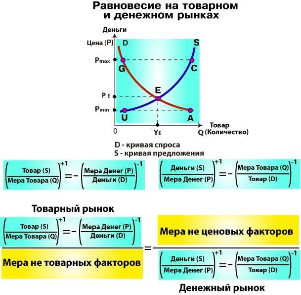 Как найти равновесный объем
