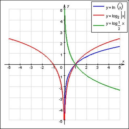 Как построить логарифмическую функцию