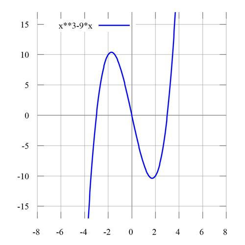Как построить график последовательности