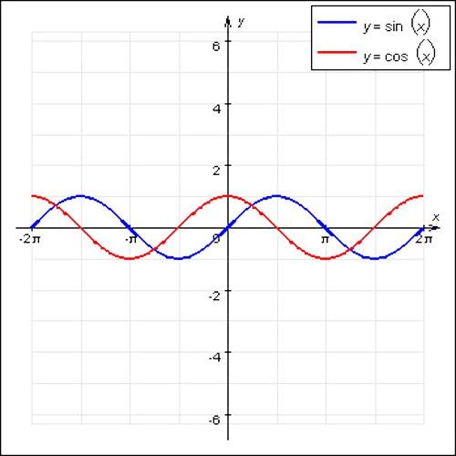 Как определить период по графику