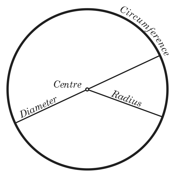 How to find the radius of the circle