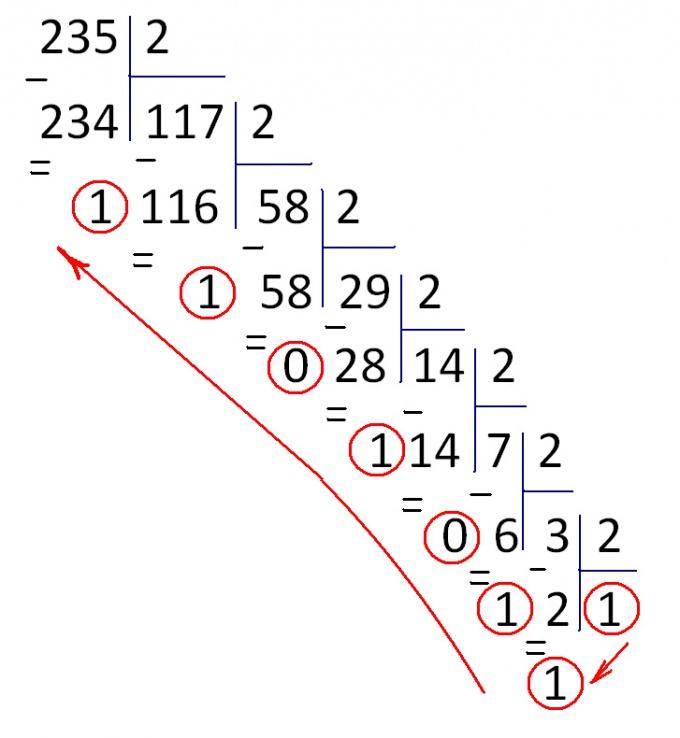 Делим исходное число на 2 (основание двоичной системы счисления)