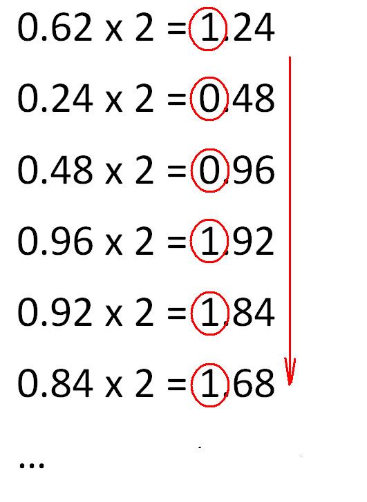 Умножаем дробную часть на 2, до тех пор пока не достигнем нужной точности числа