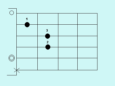 Chord in minor