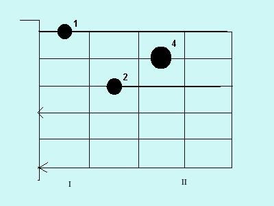 The chord d minor