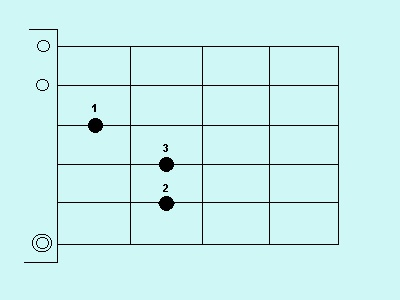 The chord in e major